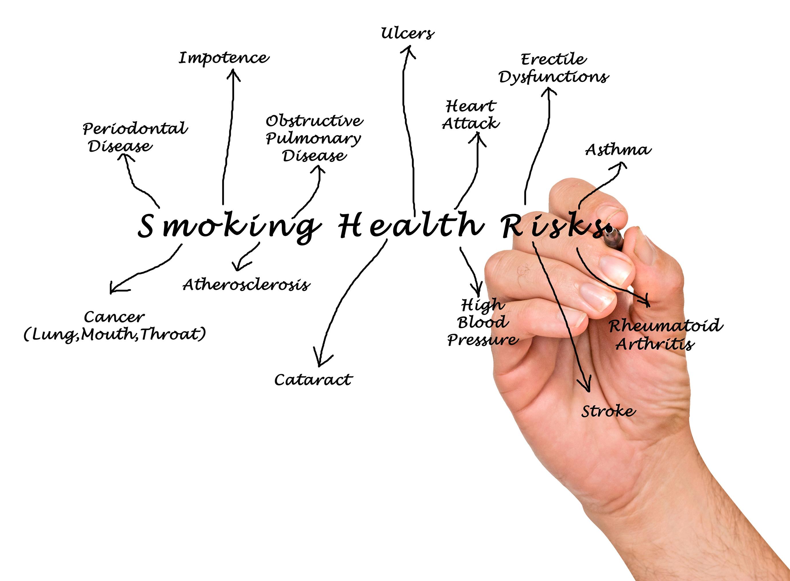 roken wereldwijd (V)